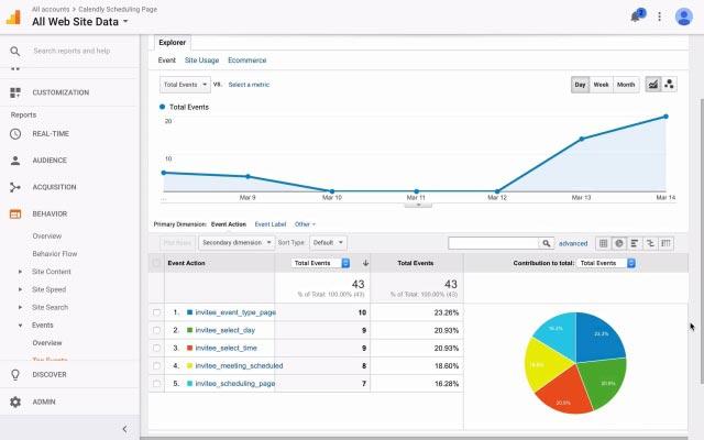Web Sitesi Analizi için örnek
