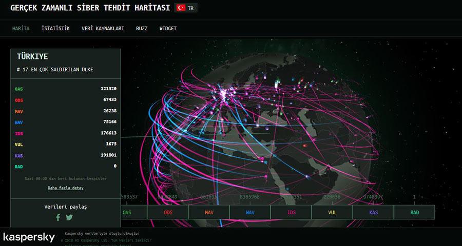 Gerçek zamanlı siber tehdit haritası